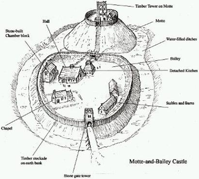 Castle Floor Plans likewise Concentric Castle Diagram furthermore Life 10 feudal likewise Types 09 fortified further File Dublin  St Patrick 27s Cathedral plan. on castle blueprints